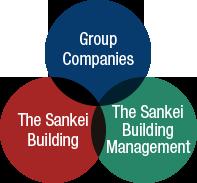 Sankei Building Group
