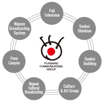 Fujisankei Communications Group