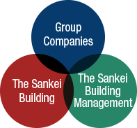 Sankei Building Group